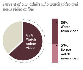 El consumo de vídeo Online