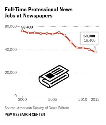Redacciones y periódicos en crisis