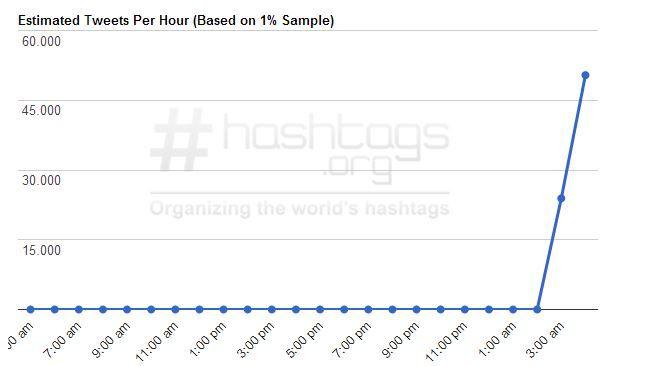 Crecimiento del hashtag en las últimas horas