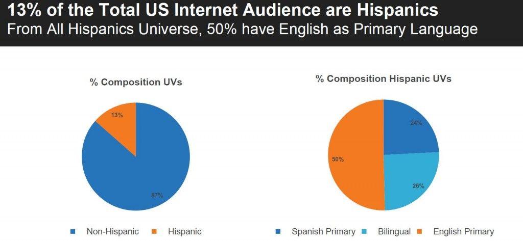Usuarios latinos en el Internet de Estados Unidos