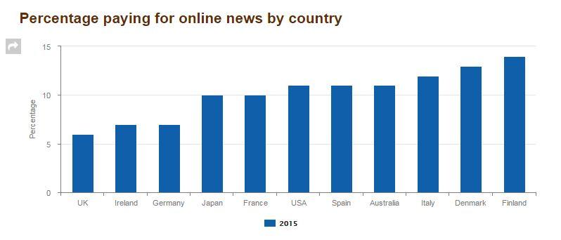 Porcentaje de pagos por noticias en diferentes países