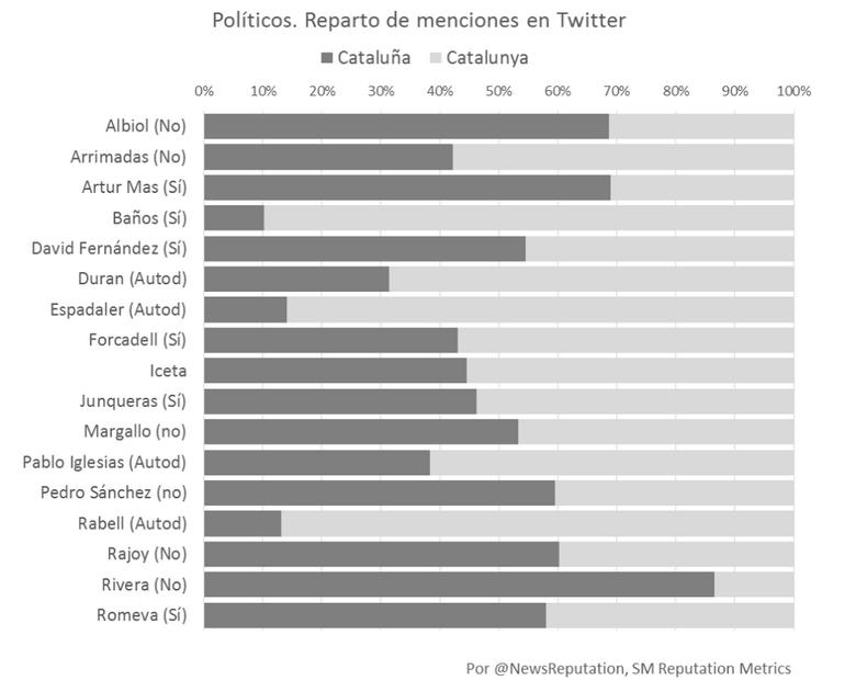 Menciones de los políticos en Twitter