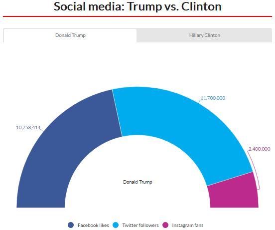 Social Media: Trump vs Clinton