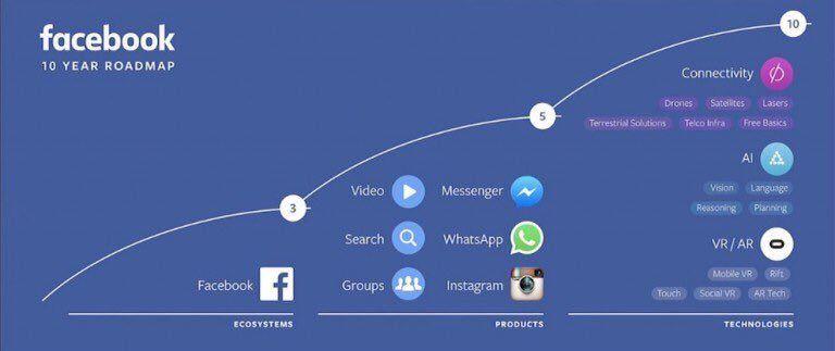 Facebook RoadMap, mostrado en el último F8