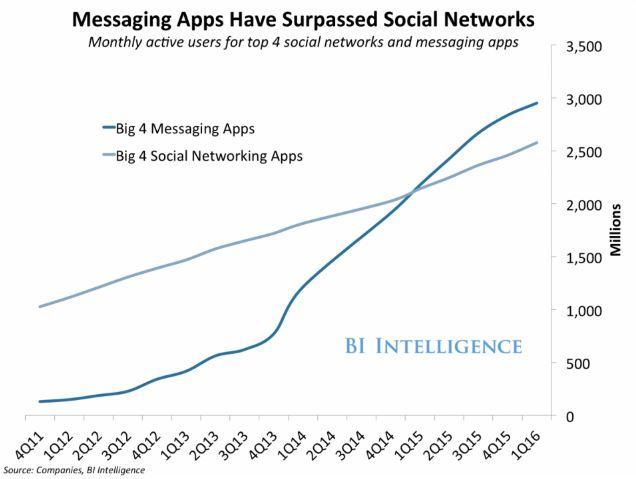 Crecimiento de las apps de mensajería