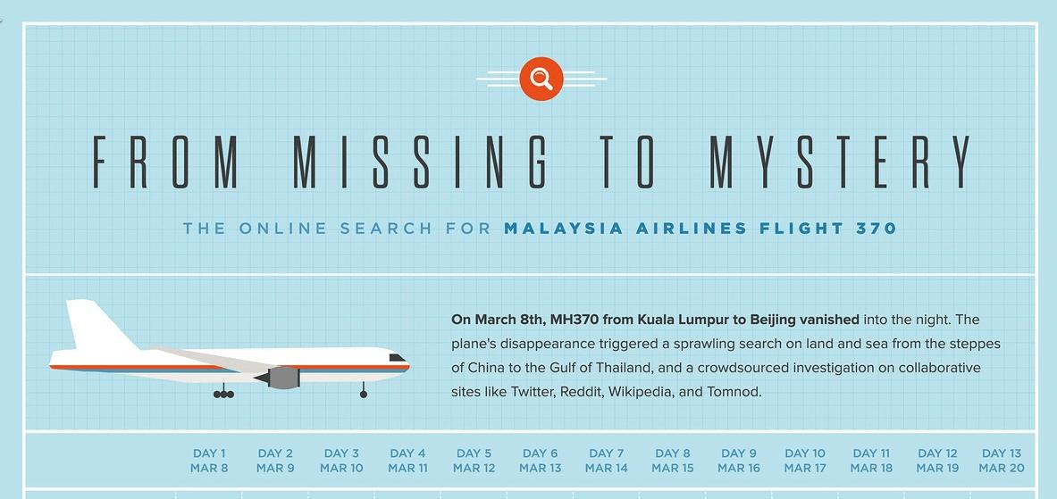 Infográfico sobre el avión de Malaysia Airlines desaparecido en el Oceano Índico