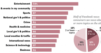 State of the News Media 2014