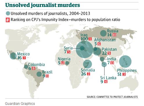 Impunidad en el mundo respecto asesinatos de periodistas