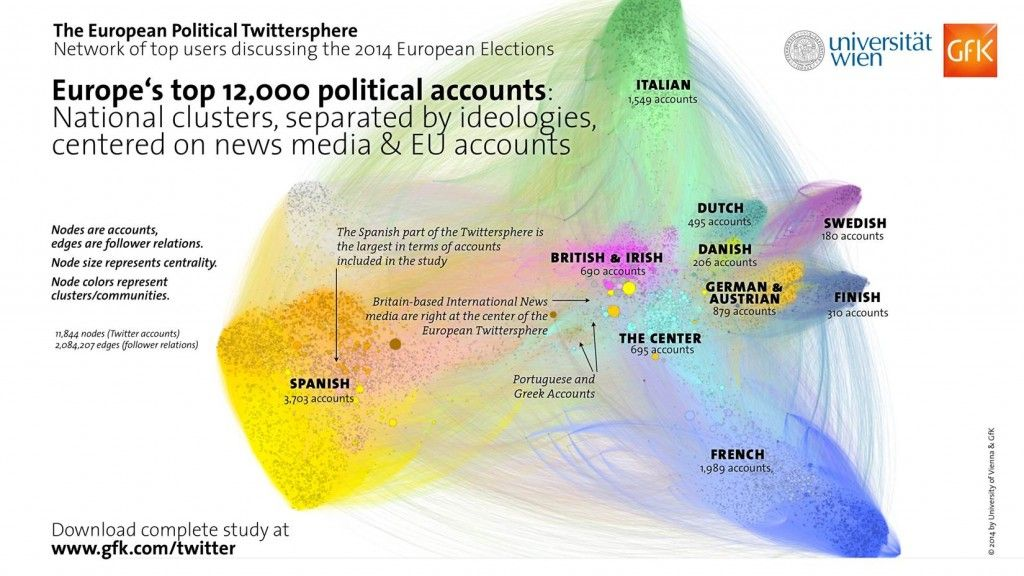 European twitter network text