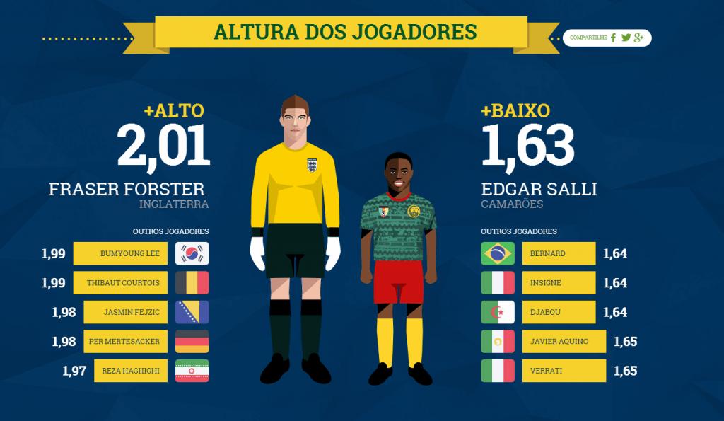Censo da Copa