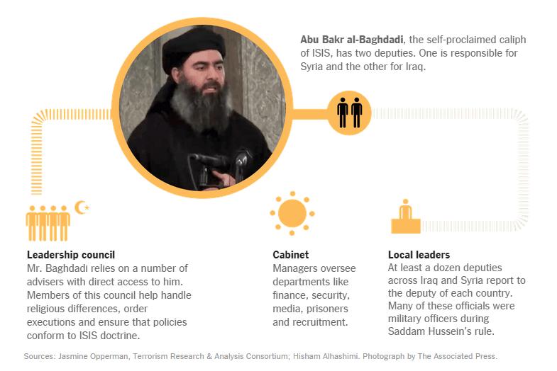 La jerarquía del ISIS de Abu Bakr al-Baghdadi