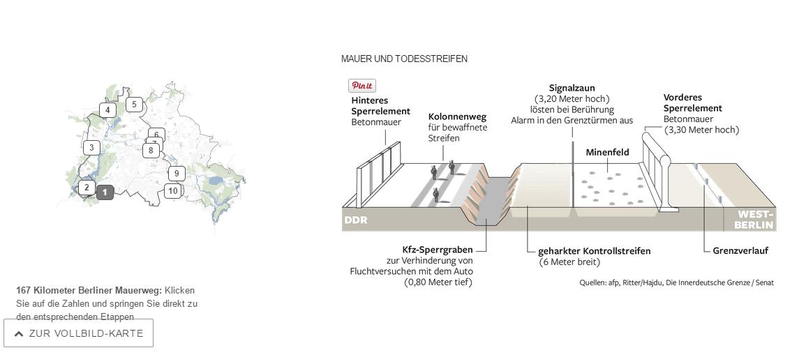 Esquema de cómo era el Muro de Berlín