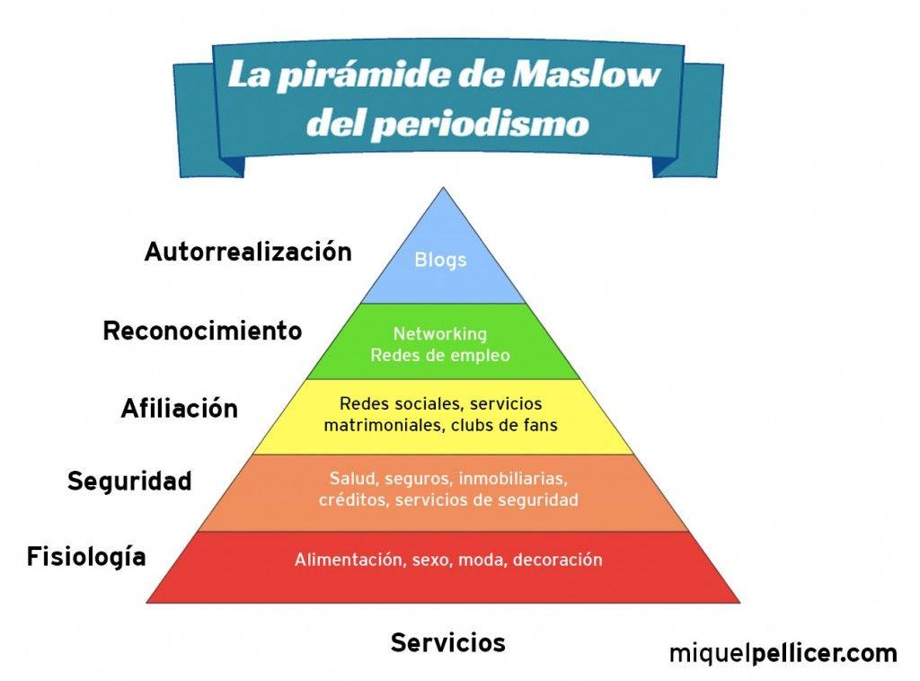 Pirámide de Maslow del periodismo