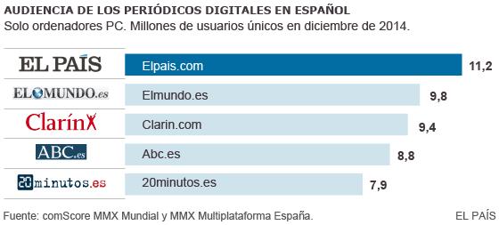 Periódicos digitales en español con más audiencia en diciembre 2014