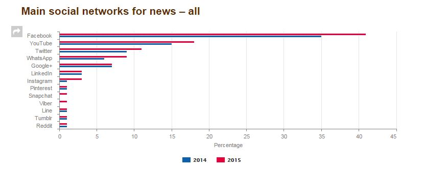 Principales redes sociales para consulta de noticias
