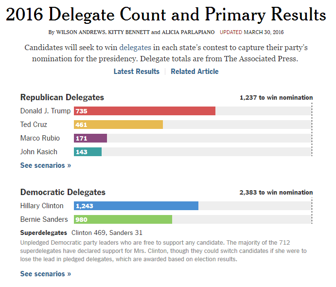 2016 Delegate Count and Primary Results
