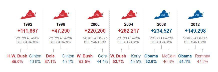la conquista del Partido Demócrata empezó años antes de la presidencia de Obama. Y comenzó en el Norte: en los condados y ciudades cercanos a Washington DC