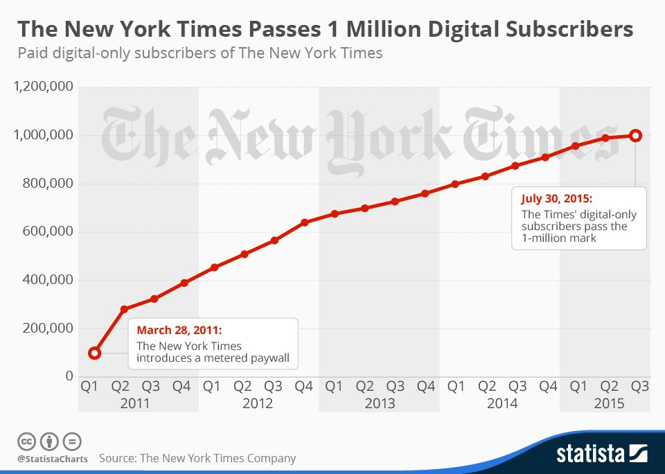 New York Times: Digital Subscribers