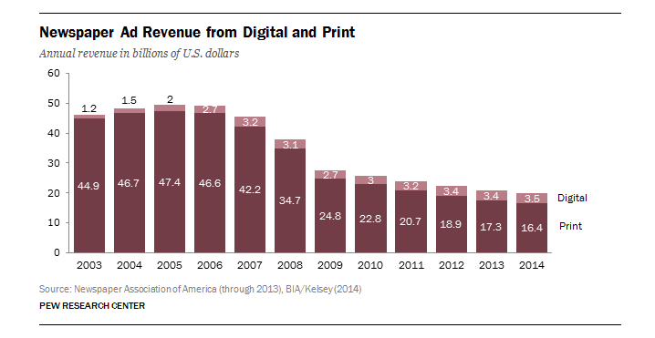 Print and Online revenue