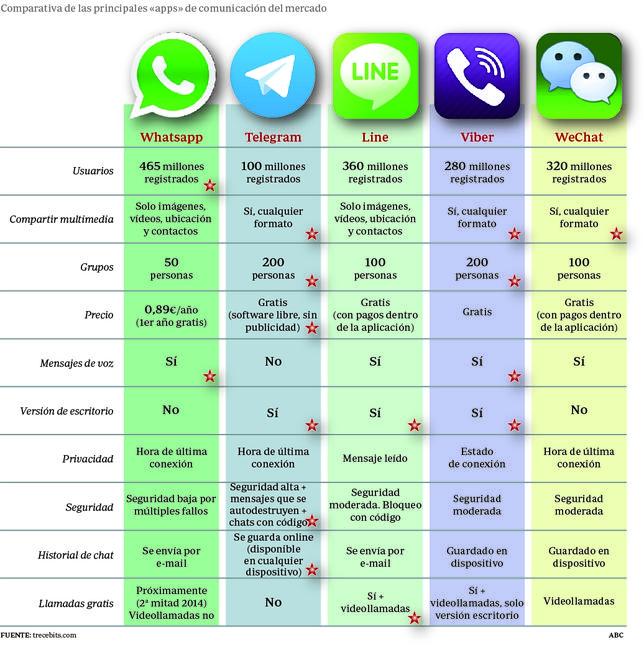 Servicios de mensajería