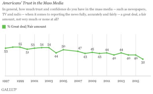 Confianza de los estadounidenses en los medios de comunicación