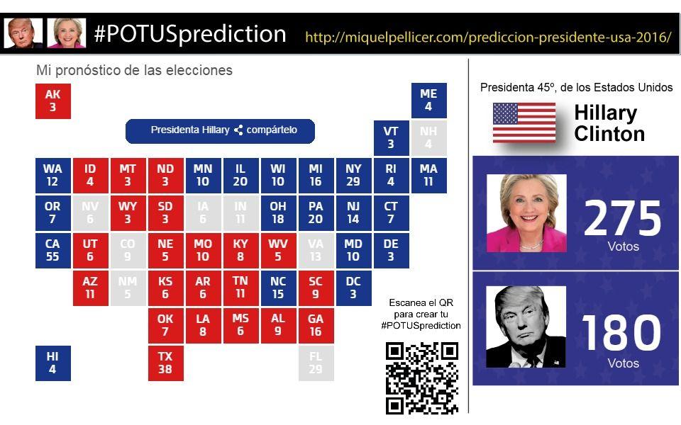 Resultado de la predicción