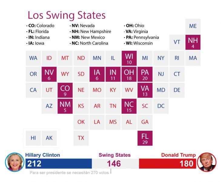 Los decisivos swing states