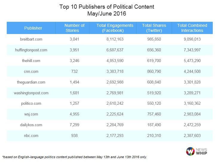 publicaciones-politicas-en-redes-sociales