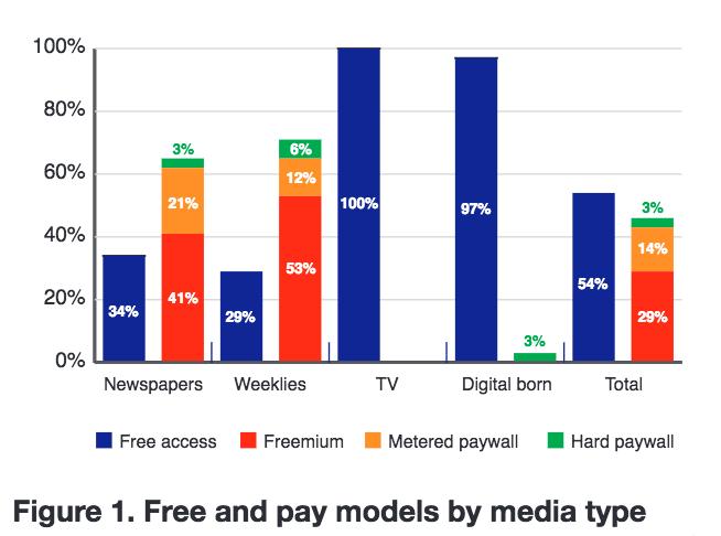 Estudio del REuters Institute sobre modelos de pago en Europa