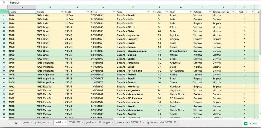 Excel con los datos de los Mundiales