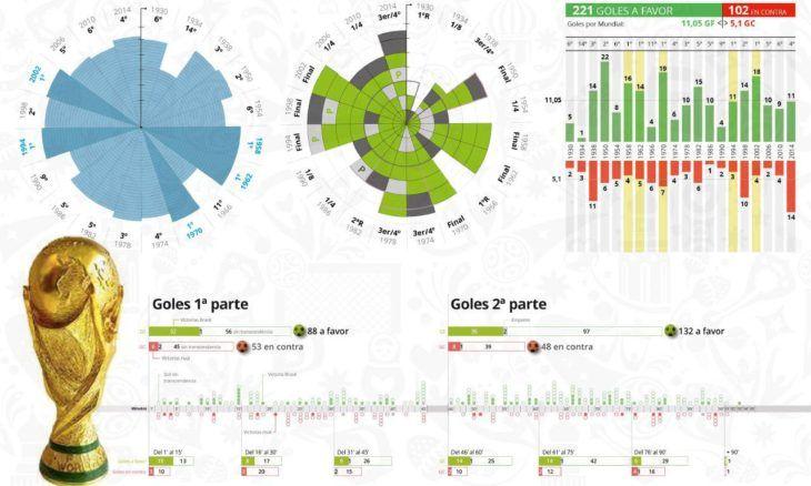 Infográficos en Mundo Deportivo sobre el Mundial de Fútbol