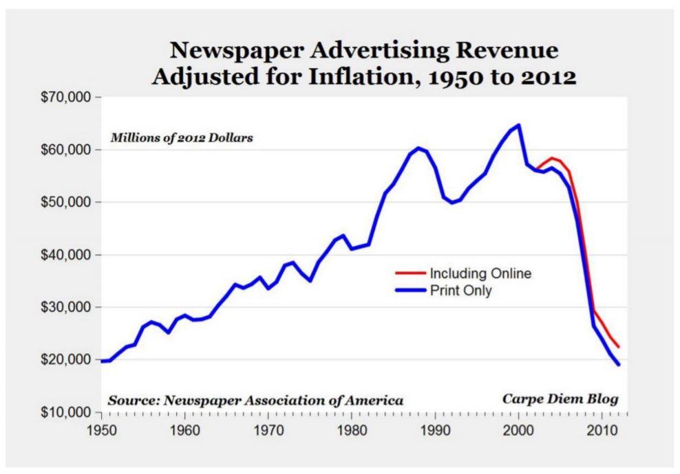 Pérdida de ingresos por publicidad