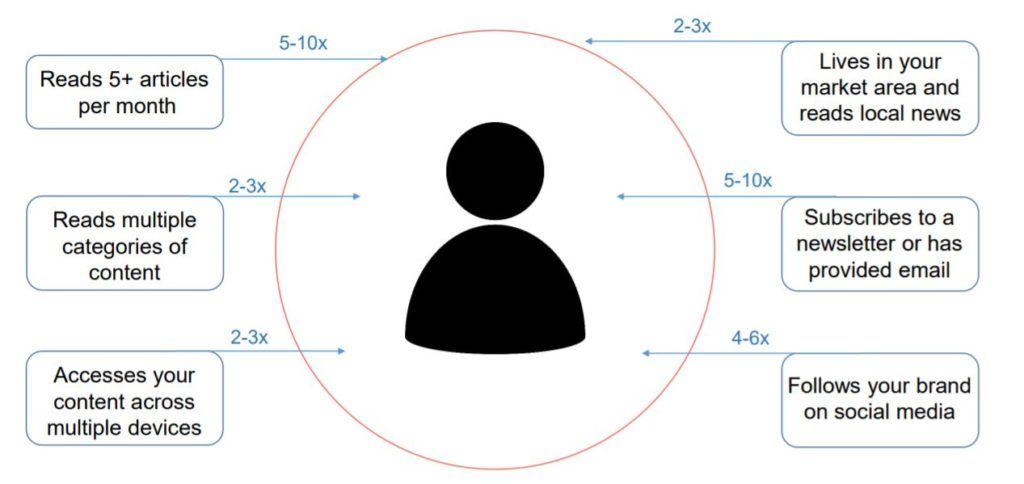 Perfil del suscriptor digital
