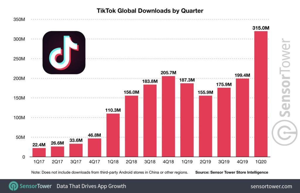 Crecimiento estadístico de TikTok